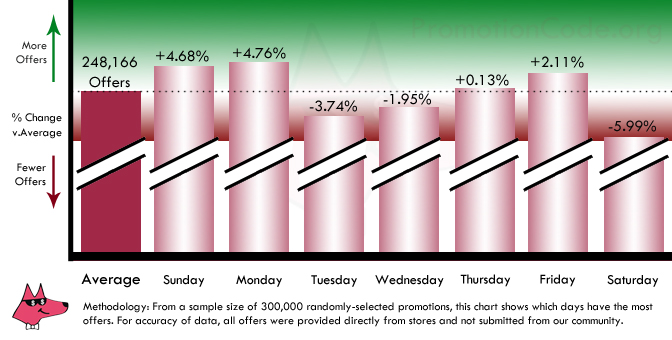 When Should You Shop Graph, broken down by day of the week
