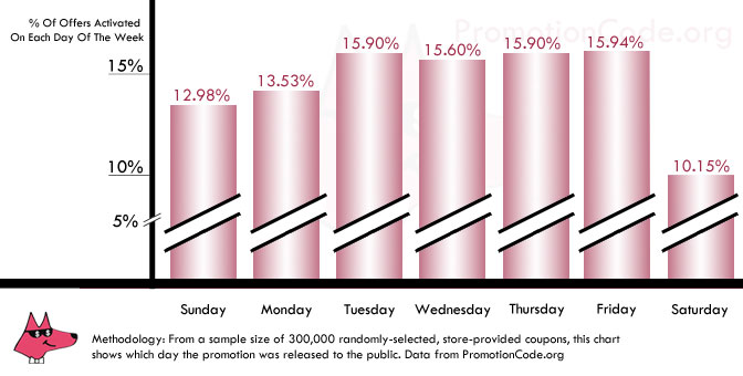 Graph of Coupons Activated Per Day