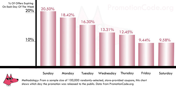 Graph of Coupons Expired Per Day
